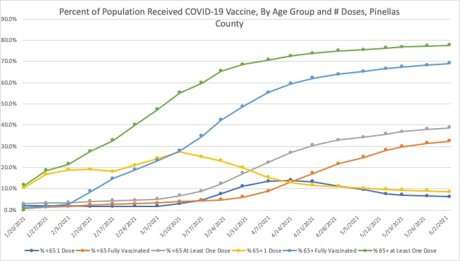 COVID-19 Vaccinations by Age and Doses