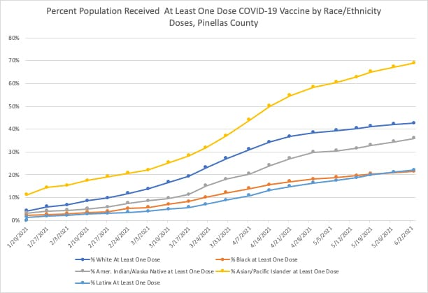 COVID-19 Vaccinations by Race