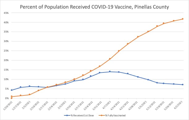 COVID-19 Vaccinations by Age