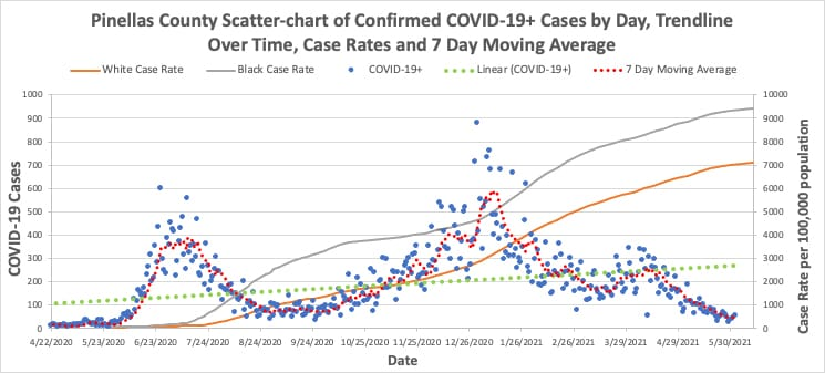 COVID-19 Vaccinations Scatter Plot